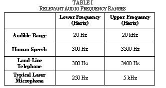 Relavant Audio Frequency Ranges