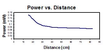 Power versus Distance