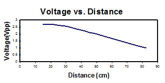 Voltage versus Distance
