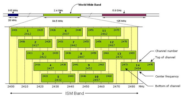 80211 frequency channel map